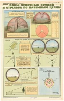 0496. Военный ретро плакат: Зоны зенитных орудий и стрельба по наземным целям