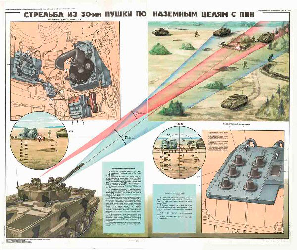 0508. Военный ретро плакат: Стрельба из 30-мм пушки по наземным целям с ППН