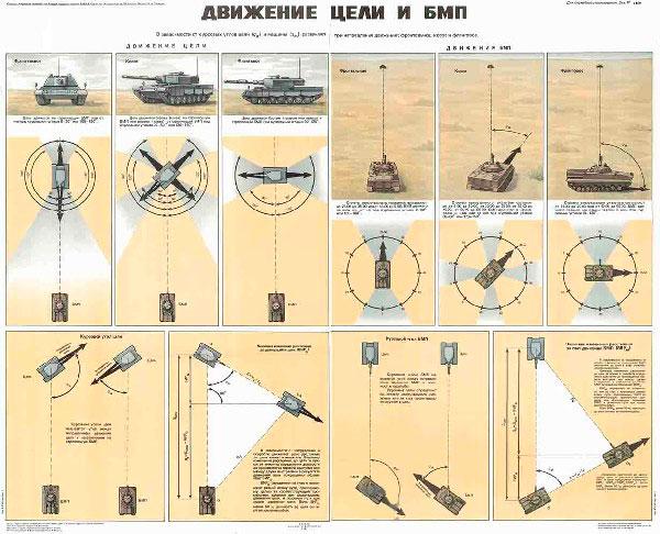 0510. Военный ретро плакат: Движение цели и БМП