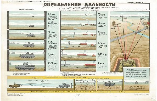 0513. Военный ретро плакат: Определение дальности
