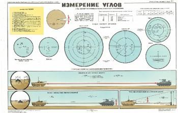0515. Военный ретро плакат: Измерение углов