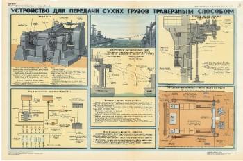 0518. Военный ретро плакат: Устройство для передачи грузов траверзным способом