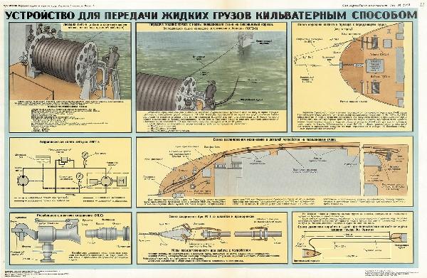 0519. Военный ретро плакат: Устройство для передачи грузов кильватерным способом