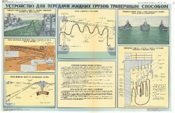 0520. Военный ретро плакат: Устройство для передачи жидких грузов траверзным способом