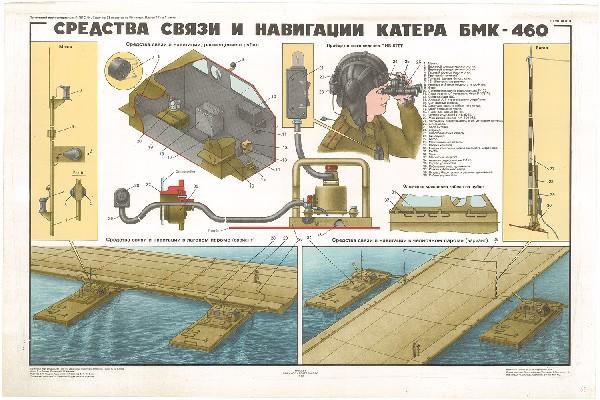 0527. Военный ретро плакат: Средства связи и навигации катера БМК-460