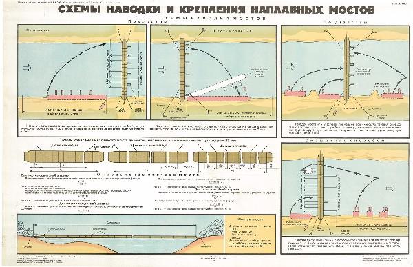 0531. Военный ретро плакат: Схема наводки и крепления наплавных мостов