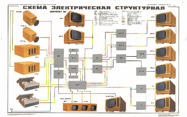 0535. Военный ретро плакат: Схема электрическая структурная