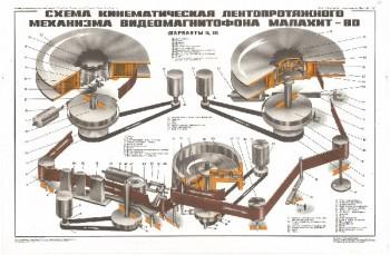 0539. Военный ретро плакат: Схема кинематическая лентопротяжного механизма видеомагнитофона Малахит-80