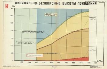 0549. Военный ретро плакат: Минимально-безопасные высоты покидания
