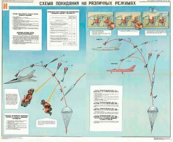 0551. Военный ретро плакат: Схема покидания в различных режимах