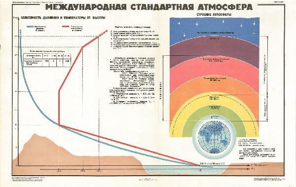0553. Военный ретро плакат: Международная стандартная атмосфера