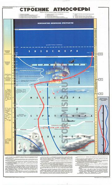 0563. Военный ретро плакат: Строение атмосферы