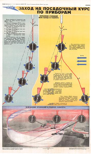 0570. Военный ретро плакат: Заход на посадочный курс по приборам