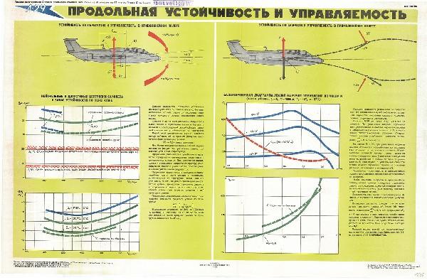 0578. Военный ретро плакат: Продольная устойчивость и управляемость
