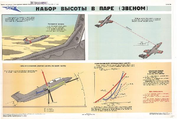 0585. Военный ретро плакат: Набор высоты в паре (звеном)