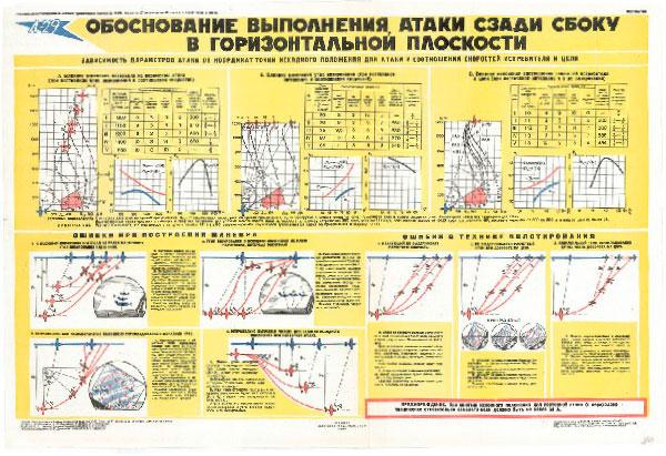 0593. Военный ретро плакат: Обоснование выполнения атаки сзади сбоку в горизонтальной плоскости