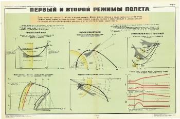 0597. Военный ретро плакат: Первый и второй режимы полета