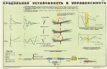 0604. Военный ретро плакат: Продольная устойчивость и управляемость