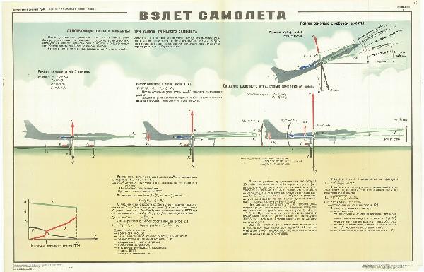 0606. Военный ретро плакат: Взлет самолета