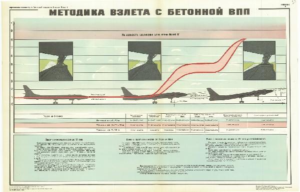 0607. Военный ретро плакат: Методика взлета с бетонной ВПП