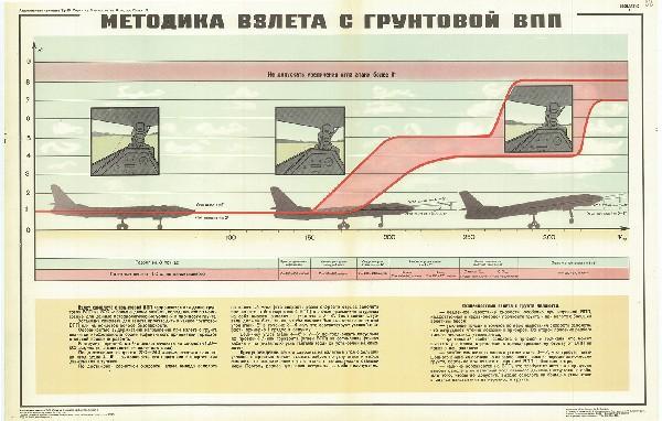 0608. Военный ретро плакат: Методика взлета с грунтовой ВПП