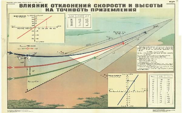 0611. Военный ретро плакат: Влияние отклонения скорости и высоты на точность приземления