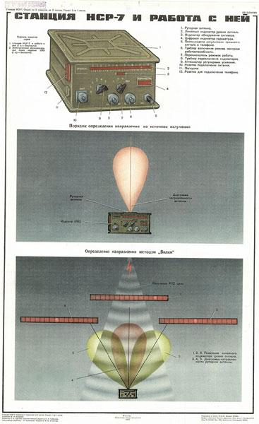 0628. Военный ретро плакат: Станция НСР-7 и работа с ней