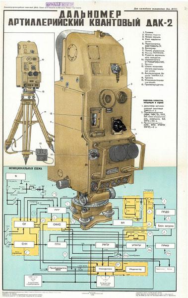 0630. Военный ретро плакат: Дальномер артиллерийский квантовый ДАК-2