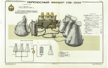 0640. Военный ретро плакат: Переносной фильтр ПФ-200