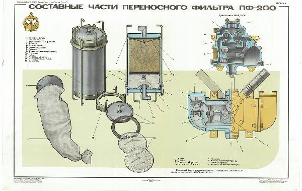 0642. Военный ретро плакат: Составные части переносного фильтра ПФ-200