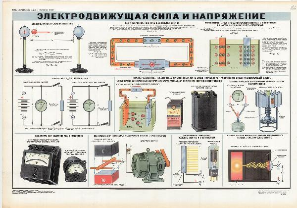 0643. Военный ретро плакат: Электродвижущая сила и напряжение