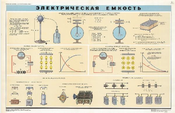 0649. Военный ретро плакат: Электрическая емкость