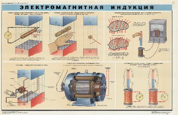 0650. Военный ретро плакат: Электромагнитная индукция