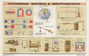 0651. Военный ретро плакат: Постоянные магниты и электромагниты