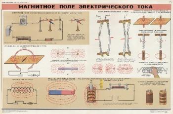 0652. Военный ретро плакат: Магнитное поле электрического тока