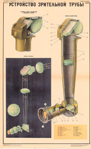 0662. Военный ретро плакат: Устройство зрительной трубы