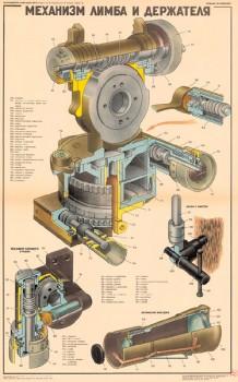0663. Военный ретро плакат: Механизм лимба и держателя