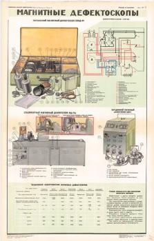0666. Военный ретро плакат: Магнитные дефектоскопы