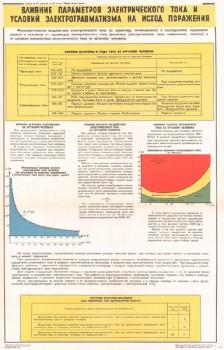 0672. Военный ретро плакат: Влияние параметров электрического тока и условий электротравматизма на исход положения