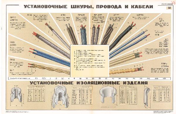 0742. Военный ретро плакат: Установочные шнуры, провода и кабели