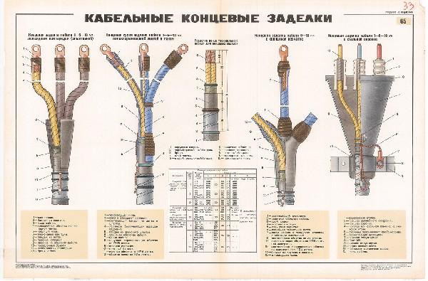 0743. Военный ретро плакат: Кабельные концевые заделки