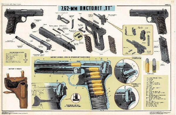 """0770. Военный ретро плакат: 7,62-мм пистолет """"ТТ"""""""