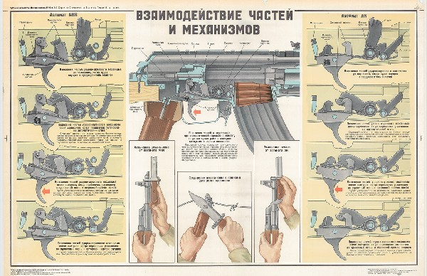 0776. Военный ретро плакат: Взаимодействие частей и механизмов