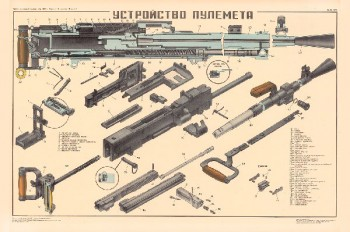 0782. Военный ретро плакат: Устройство пулемета