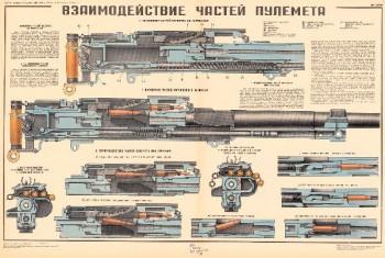 0783. Военный ретро плакат: Взаимодействие частей пулемета