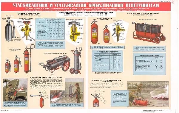 0801. Военный ретро плакат: Углекислотные и углекислотно-бромэтиловые огнетушители (вариант 2)