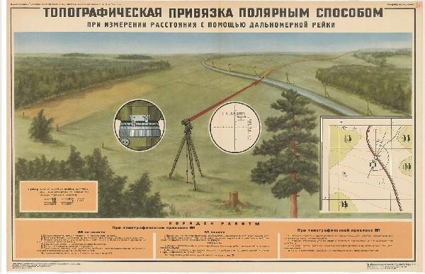 0839. Военный ретро плакат: Топографическая привязка полярным способом 2