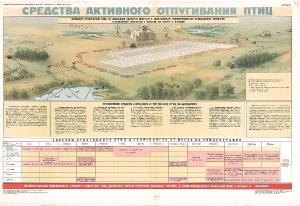 0857. Военный ретро плакат: Средства активного отпугивания птиц