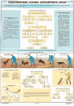 0878. Военный ретро плакат: Теоретические основы дрессировки собак