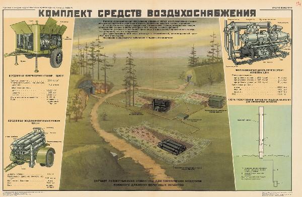0927. Военный ретро плакат: Комплект средств воздухоснабжения
